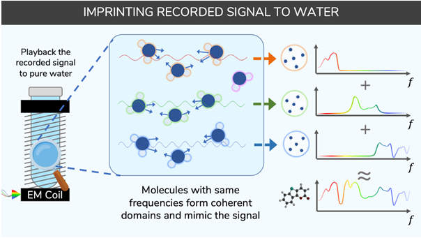 Imprinting signal to water